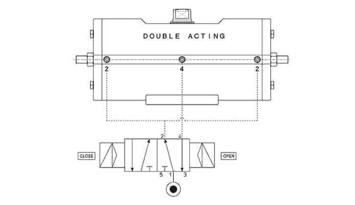 Attuatore pneumatico doppio effetto GD acciaio al carbonio A105 - specifiche -