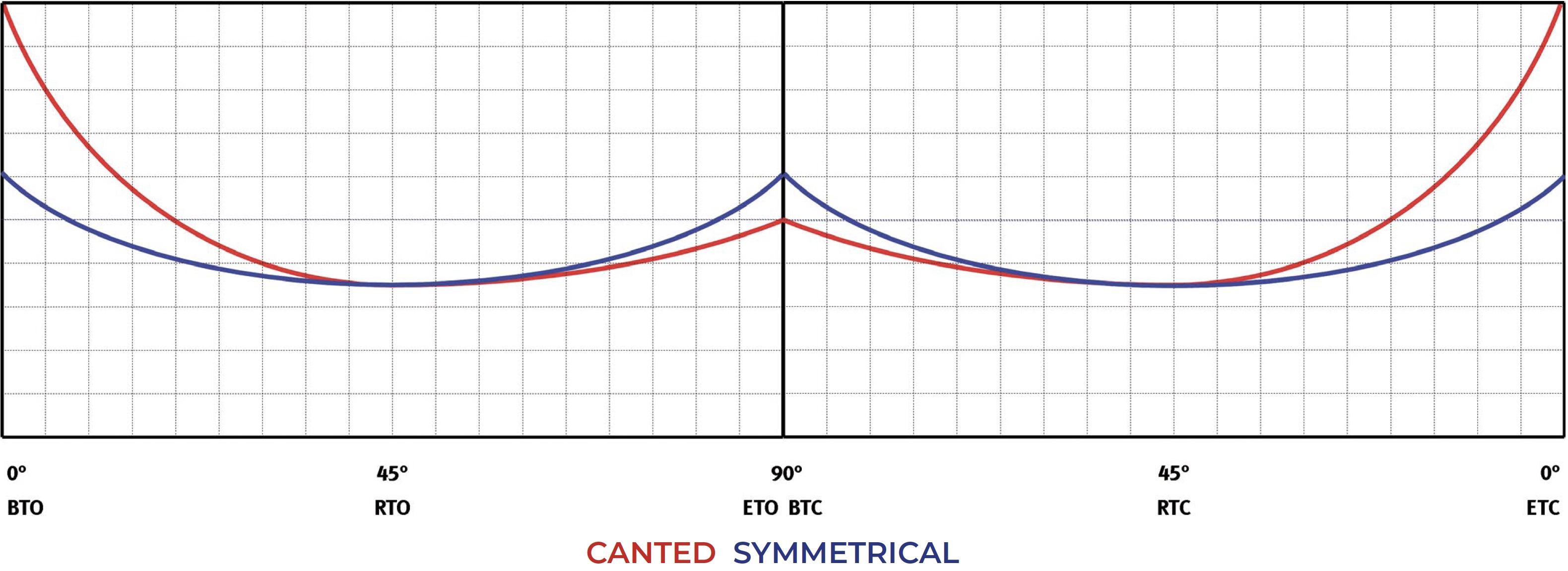 Attuatore pneumatico doppio effetto GD Heavy Duty acciaio carbonio - diagrammi e coppie di spunto - Doppio Effetto – Tabella coppie (momenti torcenti)