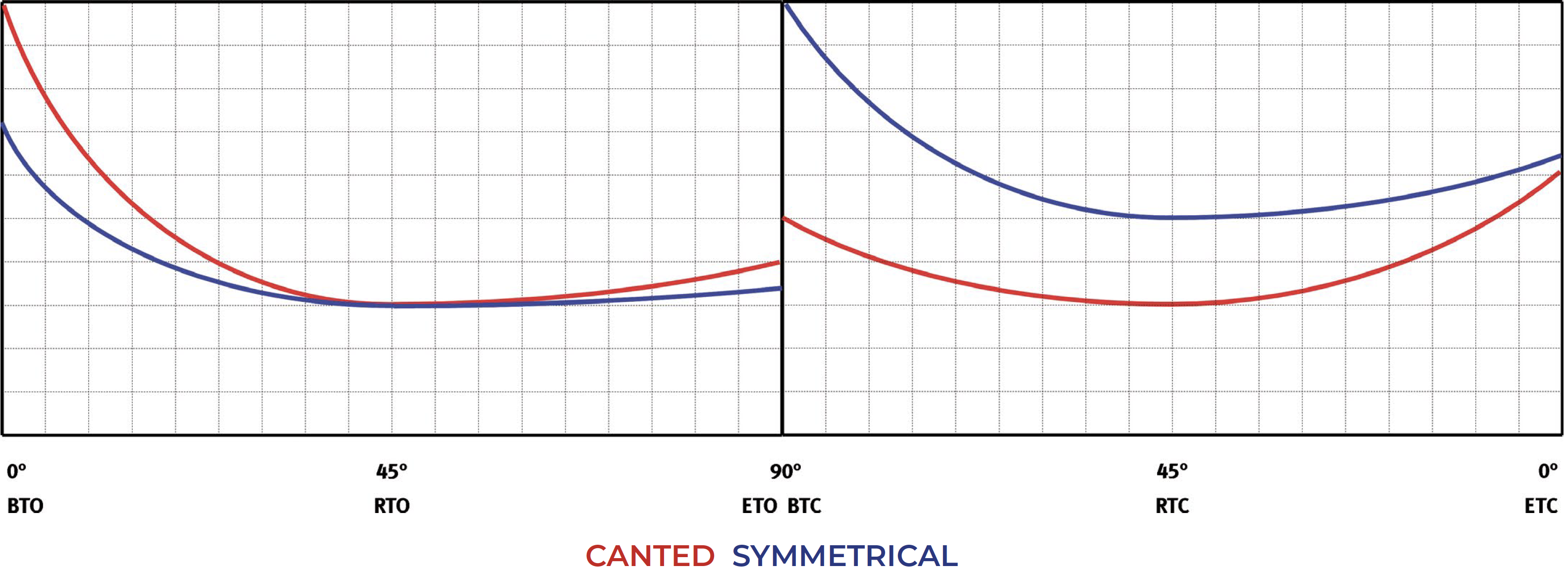 Attuatore pneumatico semplice effetto GS Heavy Duty acciaio carbonio - diagrammi e coppie di spunto - Semplice Effetto Normalmente Chiuso – Tabella coppie (momenti torcenti)
