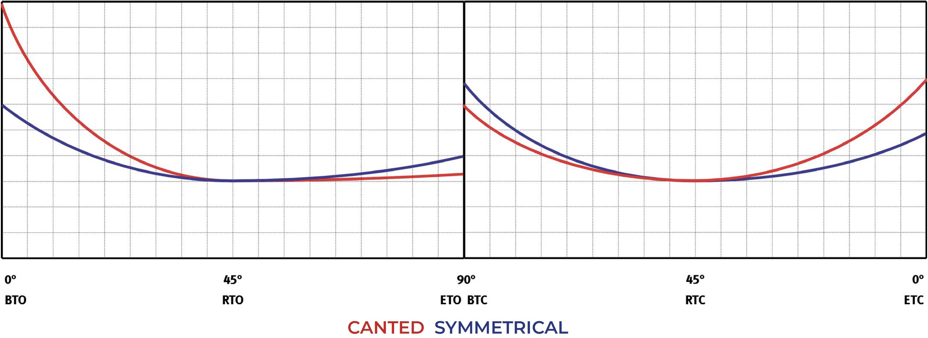 Attuatore pneumatico semplice effetto GS Heavy Duty acciaio carbonio - diagrammi e coppie di spunto - Semplice Effetto Normalmente Aperto – Tabella coppie (momenti torcenti)