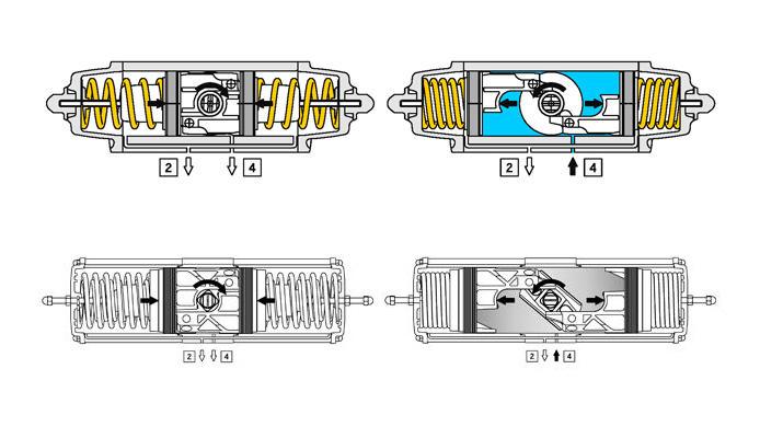 Attuatore pneumatico semplice effetto GS in alluminio - specifiche - SCHEMA DI FUNZIONAMENTO ATTUATORE PNEUMATICO