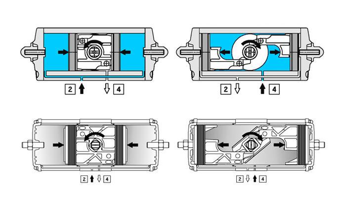 Attuatore pneumatico doppio effetto GD in alluminio - specifiche - SCHEMA DI FUNZIONAMENTO ATTUATORE PNEUMATICO