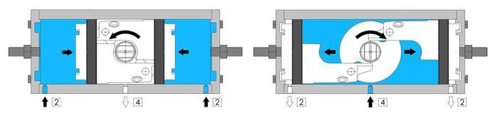 Attuatore pneumatico doppio effetto GD inox CF8M microfuso - specifiche - SCHEMA DI FUNZIONAMENTO ATTUATORE PNEUMATICO GD
