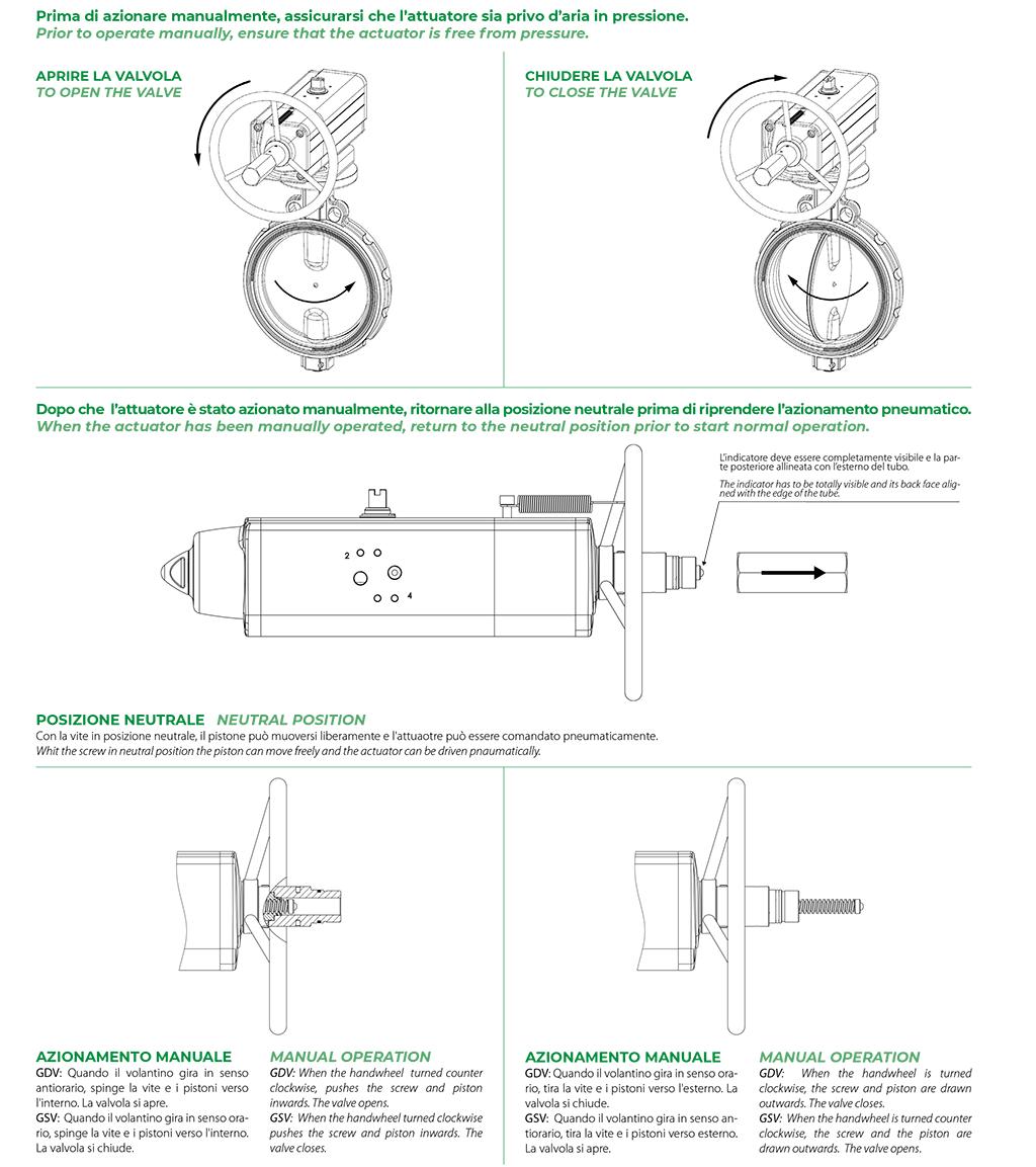 Attuatore pneumatico doppio effetto GDV con comando manuale integrato - specifiche - Schema funzionamento attuatore con comando manuale integrato